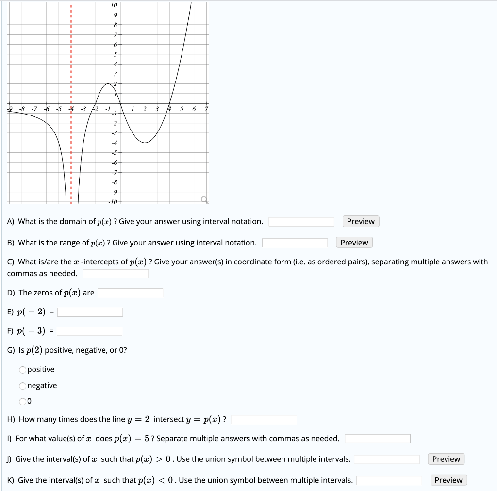 Solved The Graph Of Y P X Is Given Below Answer Each Of
