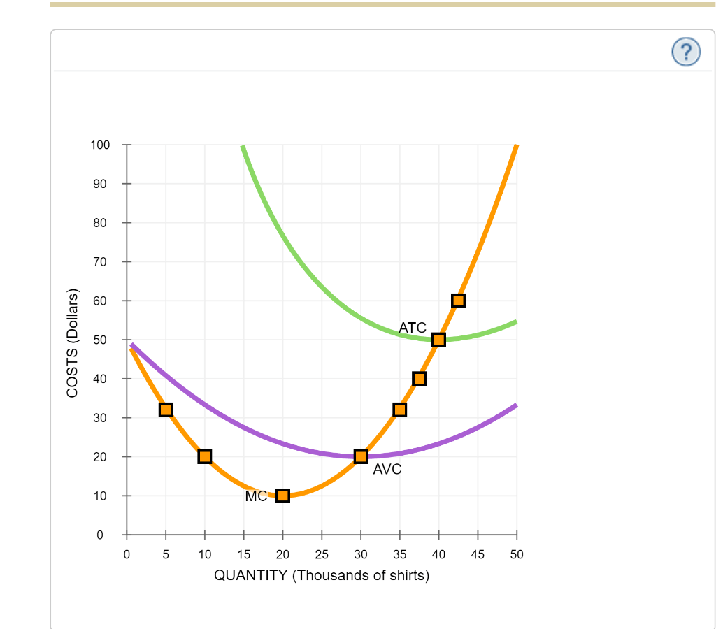 Solved 6 Deriving The Short Run Supply Curve Consider Th