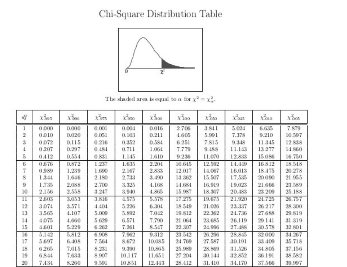 Z Score Table Normal Distribution Positive And Negative