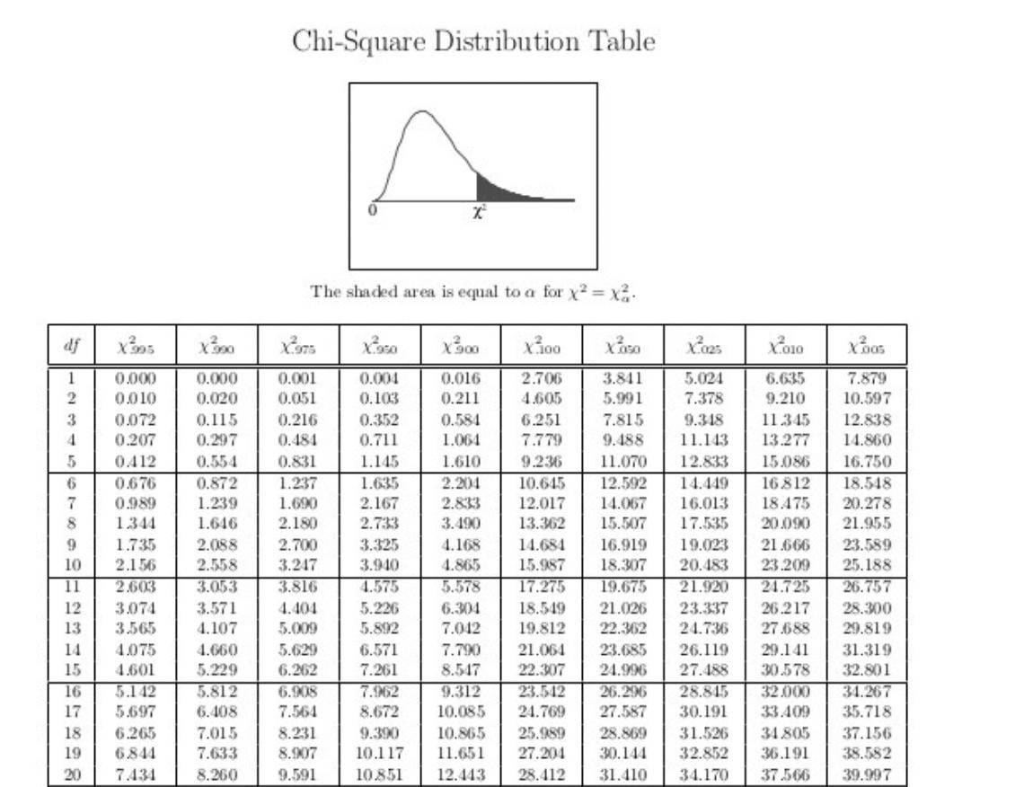 Standard Normal Distribution Table Positive Z Score