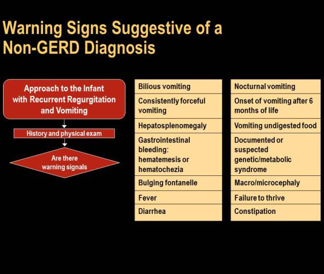 The Following Diseases Conditions Can Mimic Gerd Esophagitis And Should Therefore Be Considered In The Differential Diagnosis When Evaluating The Child With