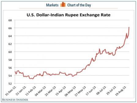 Canada vs usa dollar forex