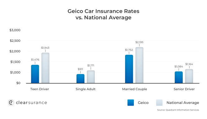 Geico Homeowners Insurance Number | Review Home Co