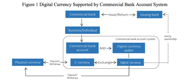 PBOC Researcher: Can Cryptocurrency & Central Banks ...