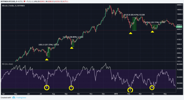 oversold chart