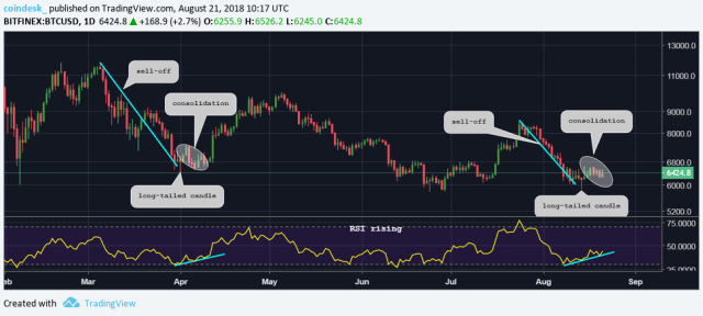 BTCUSD-daily-history Rally Ahead? Bitcoin's Price May Be Charting a Previous Bull Pattern