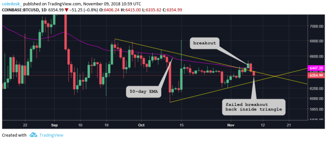 Download 5 1 Bitcoin Price Eyes 6 2K Amid Further Drop into Bear Territory