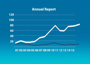 Annual Report Årsredovisning Årsredovisningslagen Annual Account Act