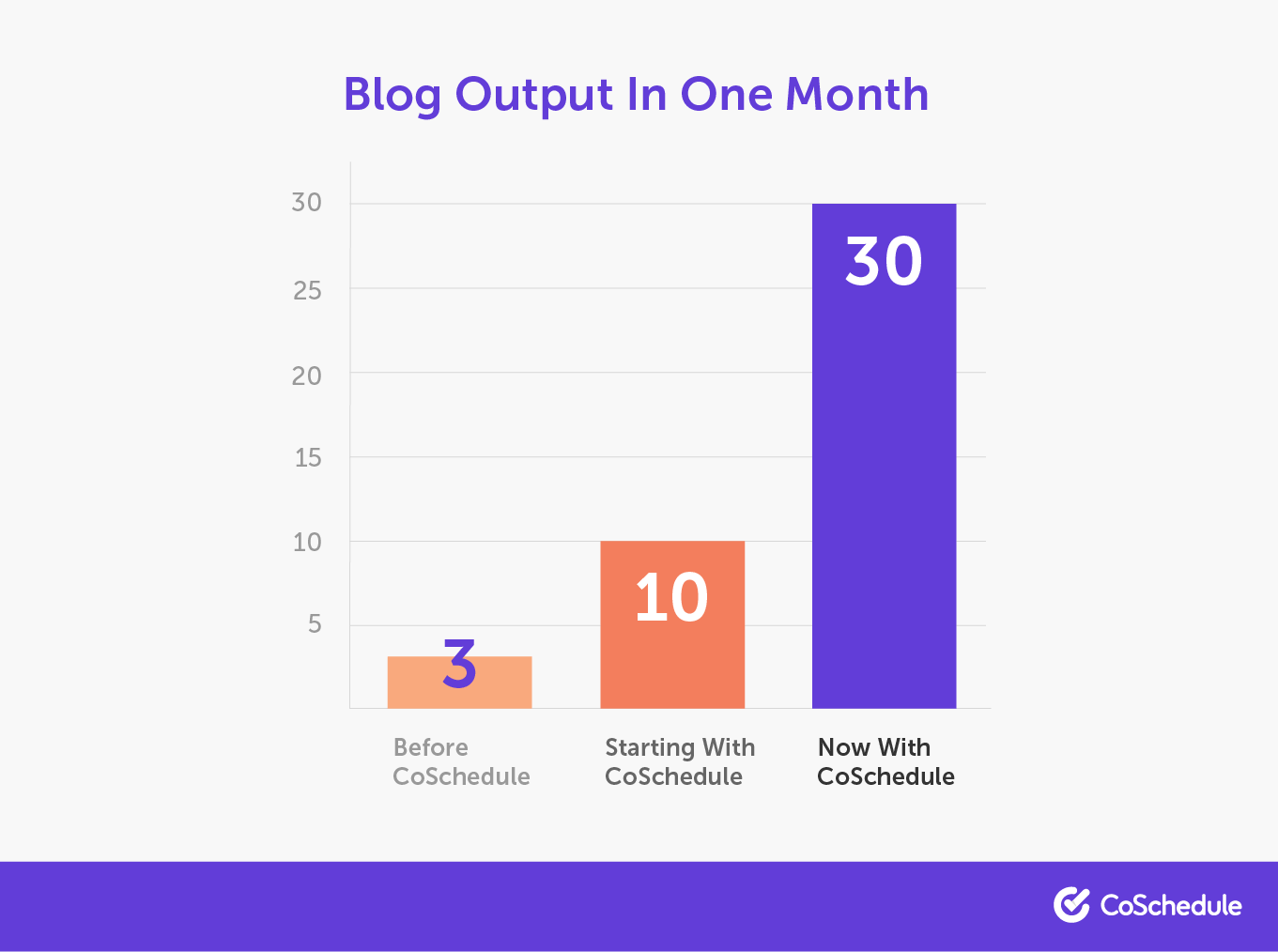 One month blog output