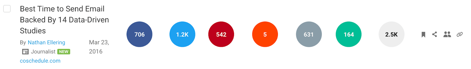 CoSchedule best time to send an email social stats