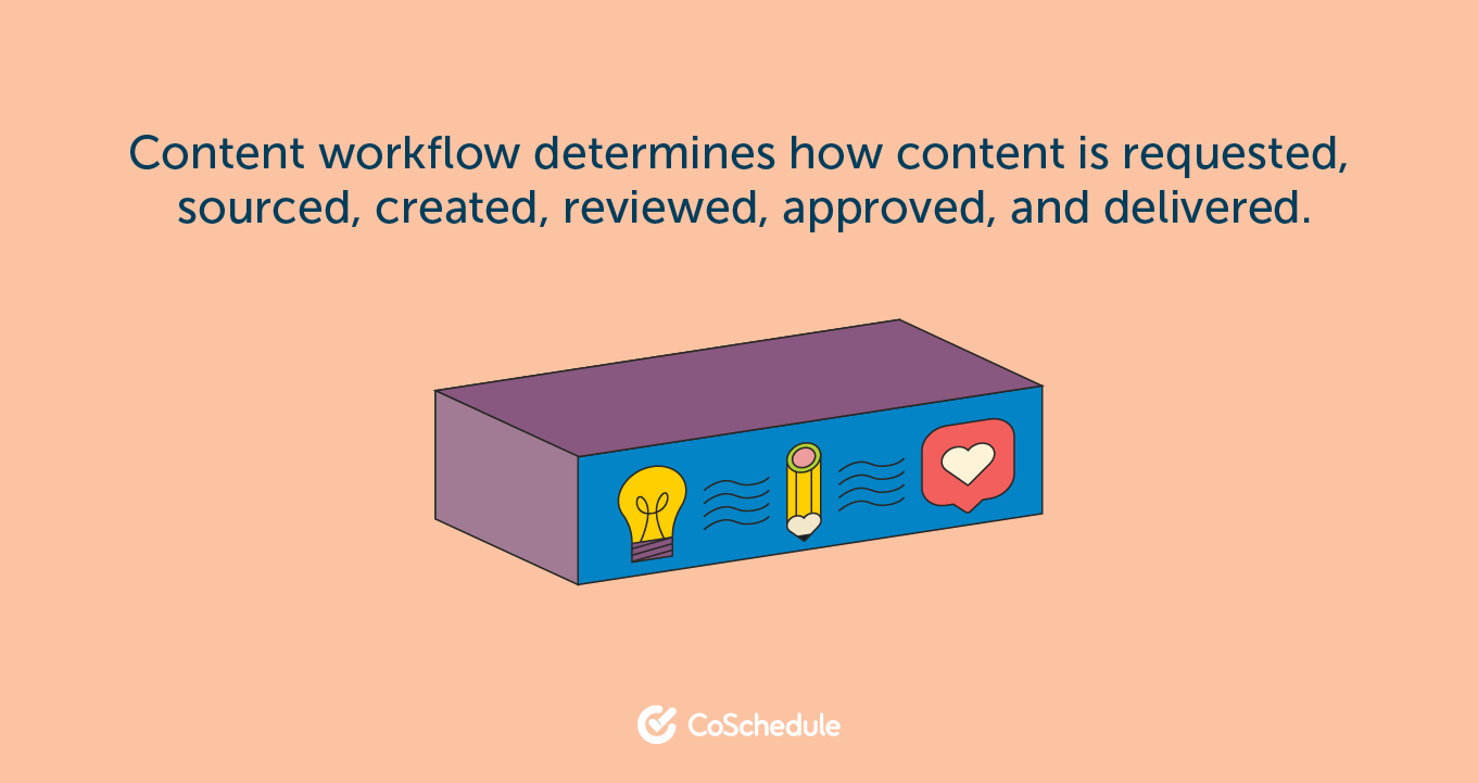 What is a content management workflow?