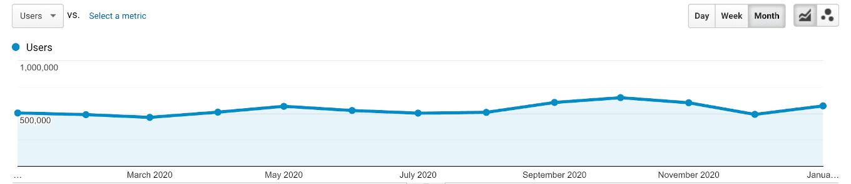 Organic search performance according to Google Analytics