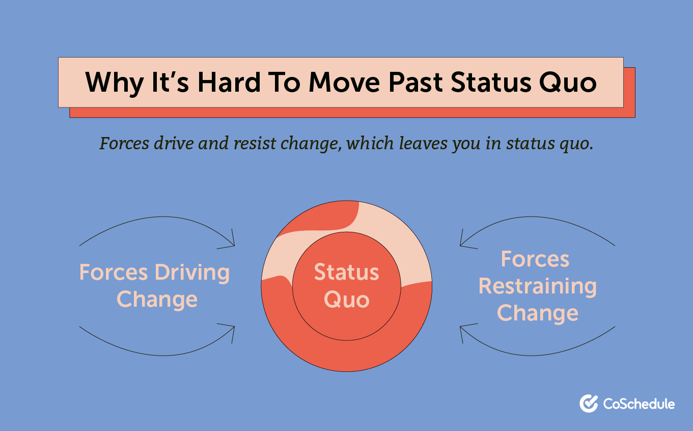 Why it's hard to move past the status quo