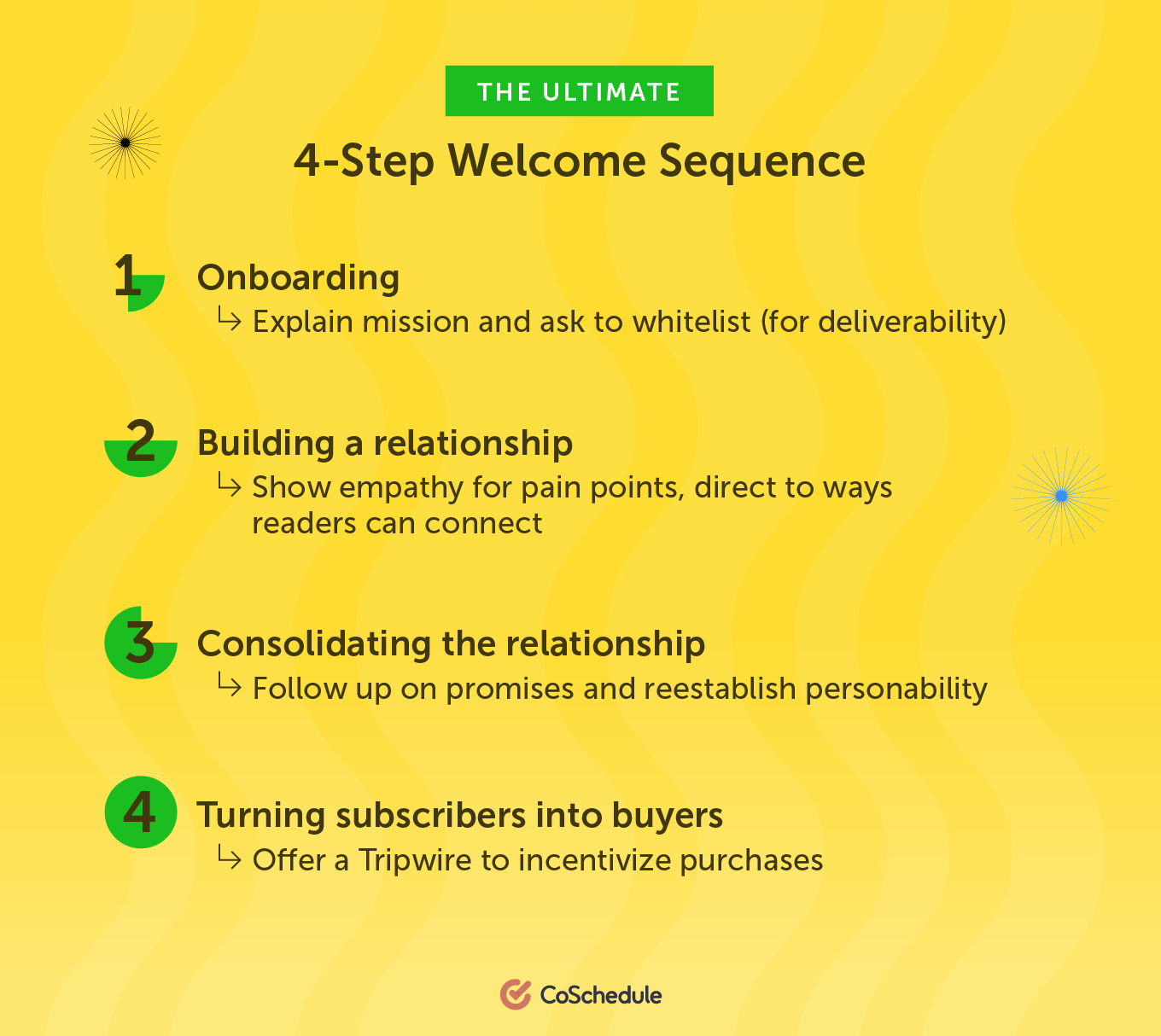 The ultimate 4-step welcome sequence