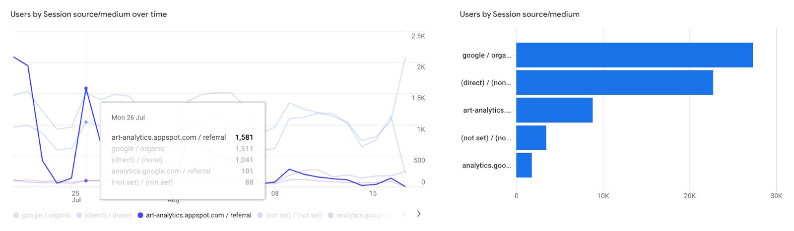 Blog traffic sources