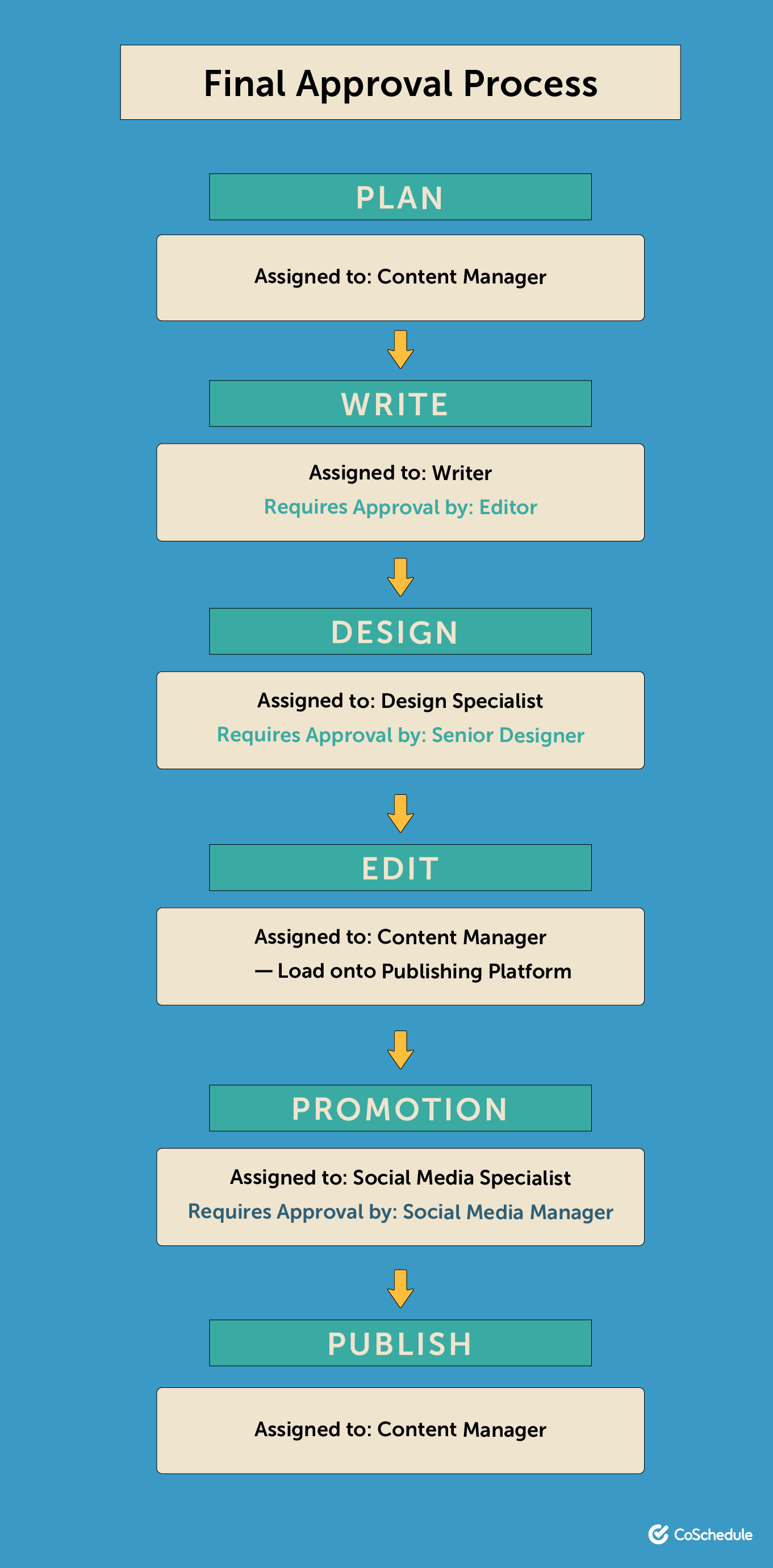 Content workflow final approval process