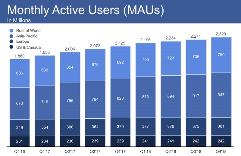 Despite all of its problems, Facebook continues to grow its user base 5