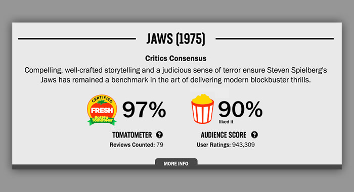 """Rotten Tomatoes changes its """"Audience Score"""" to combat review-bombing trolls 6"""