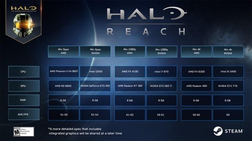 68515_04_halo-reach-pc-4k-60fps-requires-core-i5-geforce-gtx-770