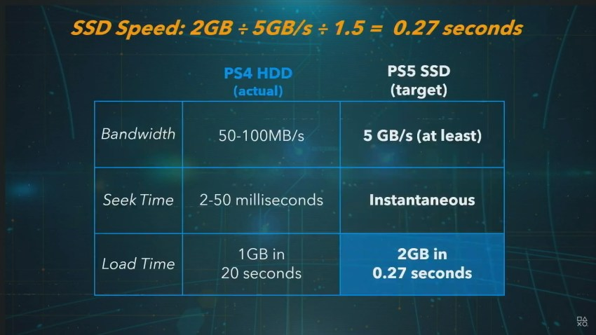 PS5 SSD storage expansion won't be available at launch 4