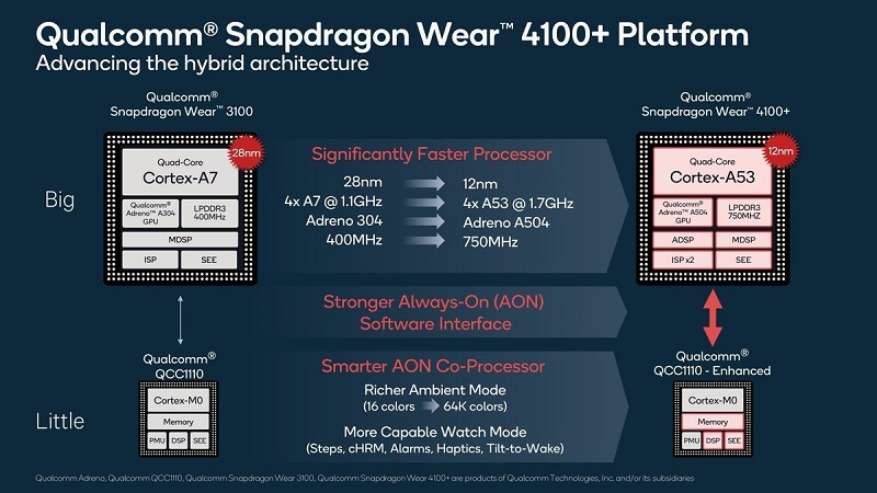Qualcomm finally giving Wear OS a faster processor 3