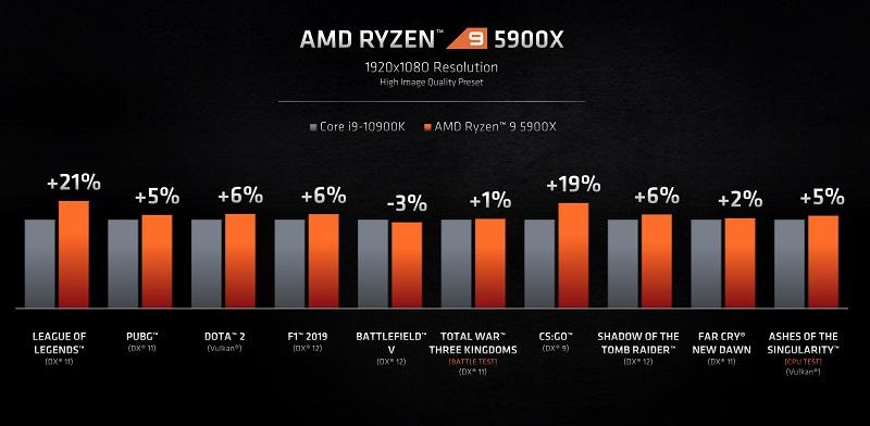 "AMD announces new ""fastest gaming CPU"" Ryzen 5000 processors 4"