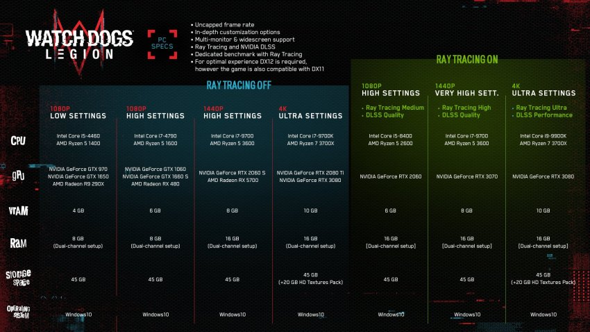 Watch Dogs Legion on Ultra settings recommends an RTX 3080 setup 2