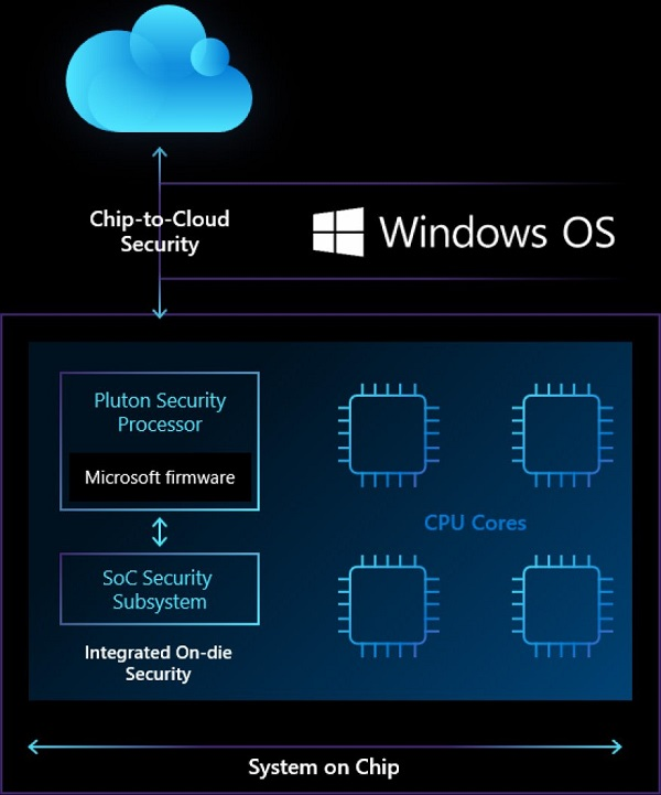 Microsoft's Pluton processor is a chip designed just for enhanced Windows security 4