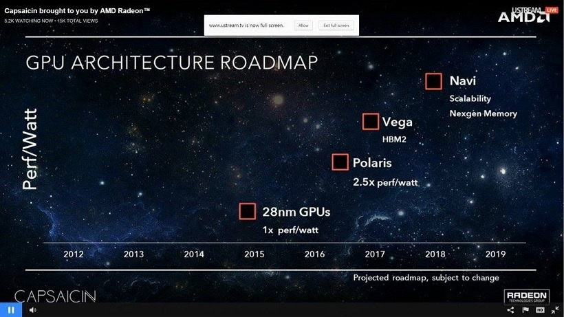 Vega and Navi being produced by AMD