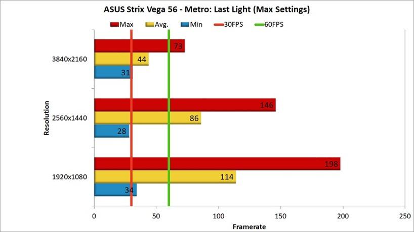 AMD Vega 56 Review - Metro Last Light