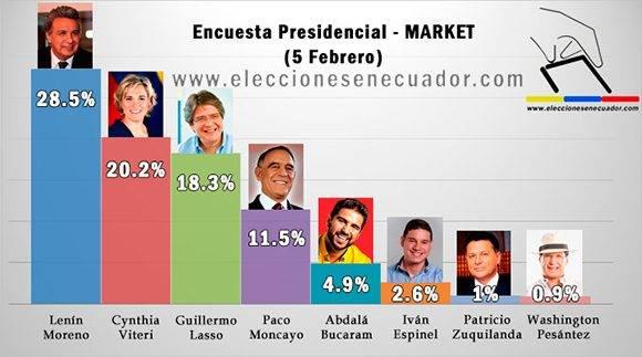 Los datos que arrojan las encuestas sobre las elecciones en Ecuador. Infografía tomada de eleccionesenecuador.com