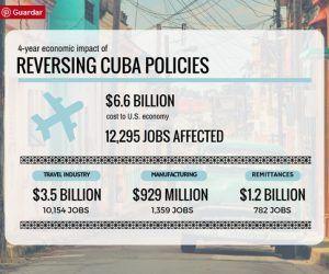 impacto-reversion-politica-hacia-cuba