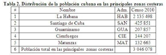 Población cubana que habita en zonas costeras del país. Tabla: Proyecto Más agua para todos.