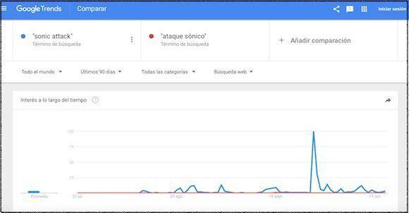 """Gráfica comparativa de las búsquedas de los usuarios internacionales para los términos """"sonic attack"""" y """"ataque sónico"""", en los 90 días comprendidos entre el 22 de julio y 22 de octubre de 2017. Fuente: GoogleTrends"""