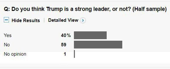 ¿Cree que Trump es un líder fuerte? Imagen: Captura de The Washington Post.
