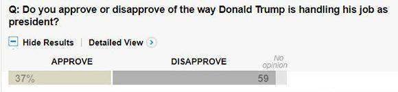 ¿Usted aprueba o desaprueba la manera en la que Donald Trump está desempeñando su trabajo como presidente? Imagen: Captura de The Washington Post.