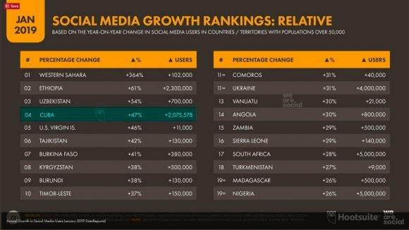 crecimiento porcentual en las redes sociales