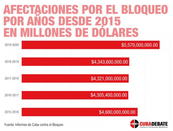 https://i1.wp.com/media.cubadebate.cu/wp-content/uploads/2020/10/bloqueo-cuba-afectaciones-2015-2020-580x441.png