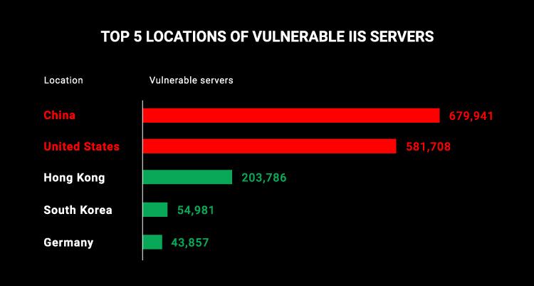 Vulnerable server locations