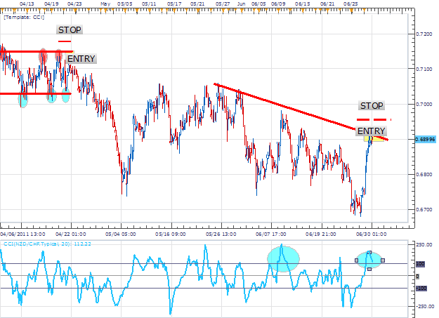 CCI_Triggers_NZD_CHF_Selling_body_Picture_2.png, CCI to Trigger NZD/CHF Selling