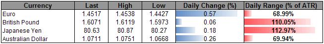 U.S._Dollar_Consolidation_Ahead_Euro_Rally_Hinges_On_ECB_body_ScreenShot015.png, U.S. Dollar Consolidation Ahead, Euro Rally Hinges On ECB