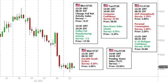 US_Dollar_Traders_Have_to_Monitor_Debt_Talks_Euro_Market_Risk_Trends_body_USDOLLAR_risk.png, US Dollar Traders Have to Monitor Debt Talks, Euro Market, Risk Trends