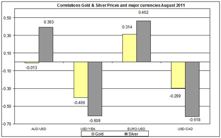 Guest_Commentary_Gold_Silver_Daily_Outlook_08.08.2011_body_Correlation_Gold__Silver_Prices__major_currencies_Euro_to_US_dollar_August_2011.png, Guest Commentary: Gold & Silver - Daily Outlook 08.08.2011