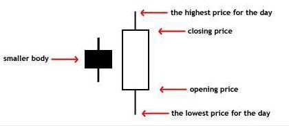 Basic_Candlestick_Knowledge_body_chart_8_12_11.png, Basic Candlestick Knowledge
