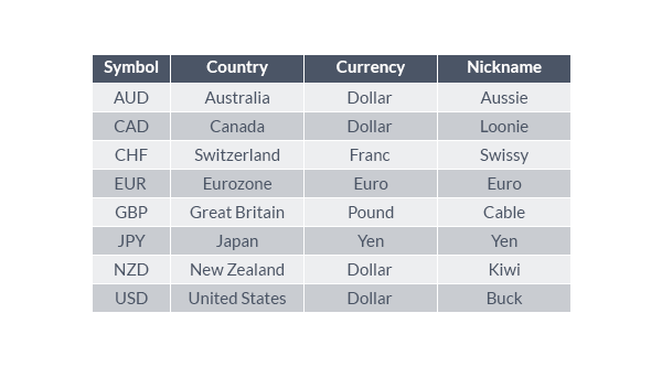 Currency Names and Symbols