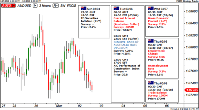 Australian_Dollar_at_Risk_as_Global_Growth_Fears_Return_to_Spotlight_body_Picture_6.png, Australian Dollar at Risk as Global Growth Fears Return to Spotlight