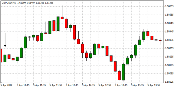 GBPUSD: Trading the Bank of England Interest Rate Decision