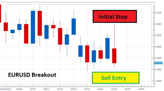 A_Basic_EURUSD_Breakout_Strategy_body_Picture_4.png, A Basic EURUSD Breakout Strategy
