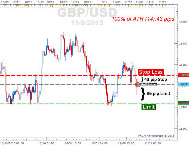 3 Basic Ways To Exit Your Forex Trades