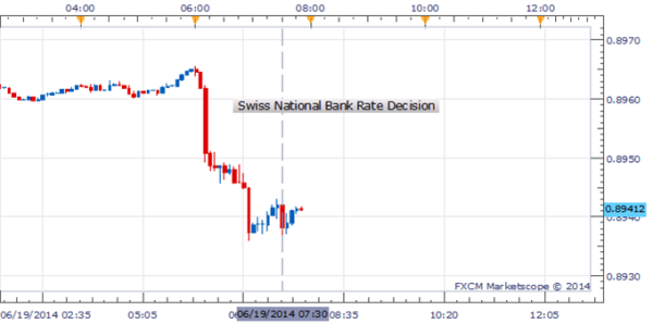 USD/CHF Lower After FOMC, Overlooks SNB's Interest Rate ...